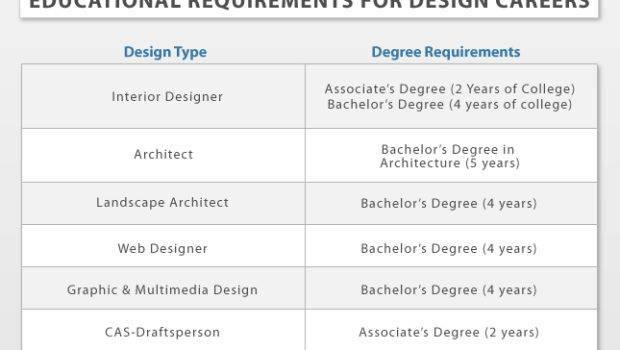Art Design Degrees Schools