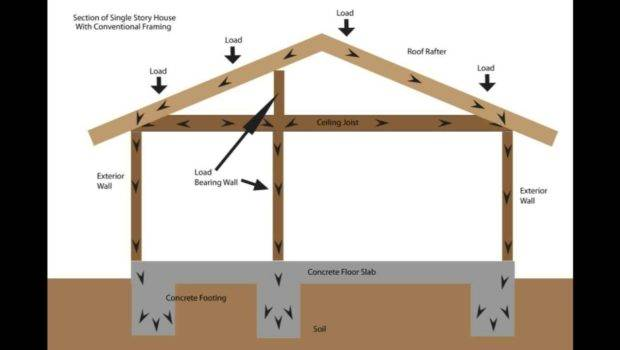 Basics Structural Engineering Home Building Part One Youtube