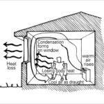 Best Way Heat House Home Design