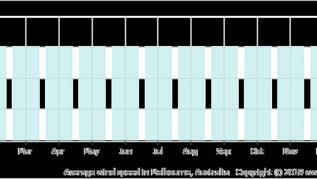 Climate Average Monthly Weather Melbourne Australia