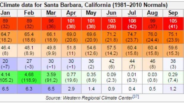 Climate Battle Santa Barbara Melbourne Hottest Warm