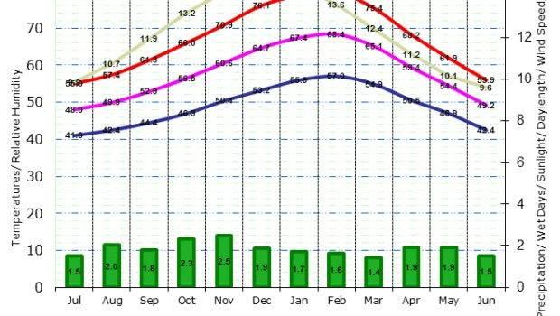 Climate Graph Melbourne Airport Australia