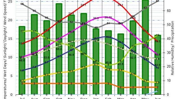 Climate Graph Melbourne Victoria Australia