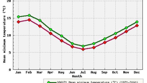 Climate Statistics
