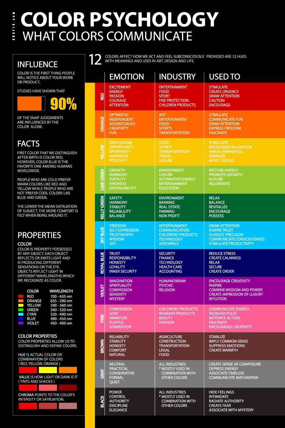 Color Psychology Meaning Poster Graf - Cute Homes | #114698