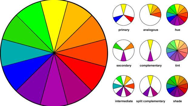 Color Wheel Below Shows Interplay Among Major Hues