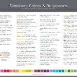 Dominant Colors Responses Chart Their Meanings