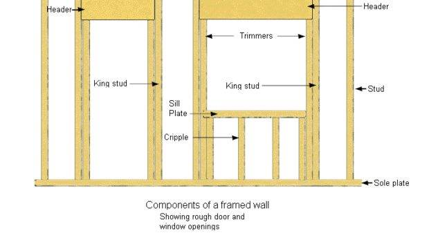 Frame Walls Closets Doors Home Guides Gate