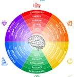 Increase Conversions Using Color Psychology