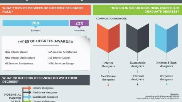 Interior Designer Education Requirements