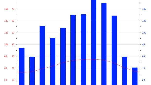 Melbourne Climate Average Temperature Weather Month