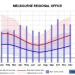 Melbourne Climate Averages Extreme Weather Records