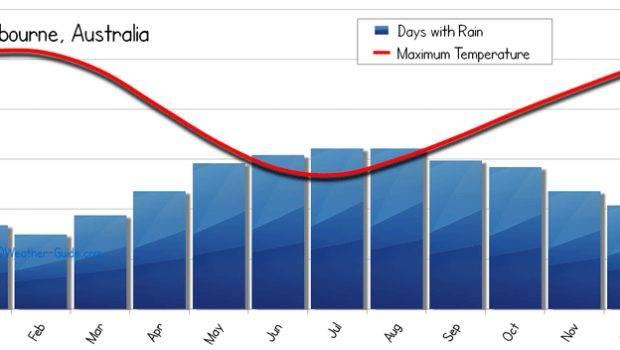 Melbourne Weather Averages